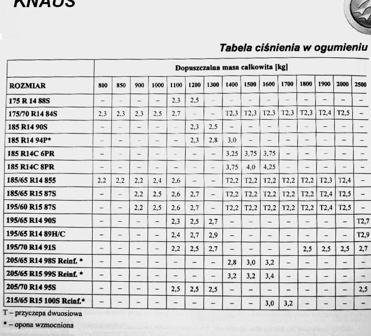 Unikalne Rozmiar opon Knaus Eifelland 1994 - strona 2 - Podwozie i układ LT93
