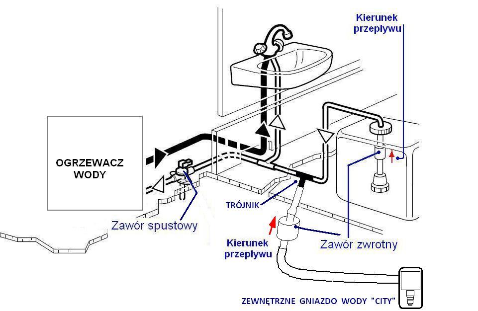 Podłączenie wody do lodówki