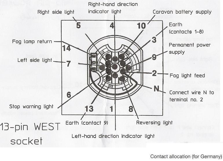 Schemat podłączenia gniazda 13-to pinowego do przyczepy.